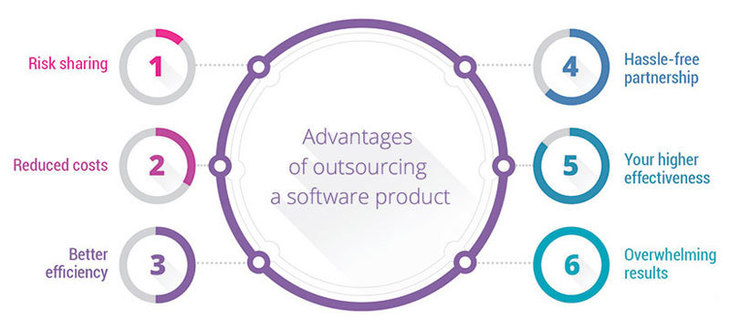 IT Outsourcing Services | Companies